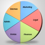 múltiples puestos y responsabilidades