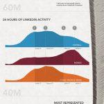 Linkedin: qué nos dicen sus cien millones de oportunidades
