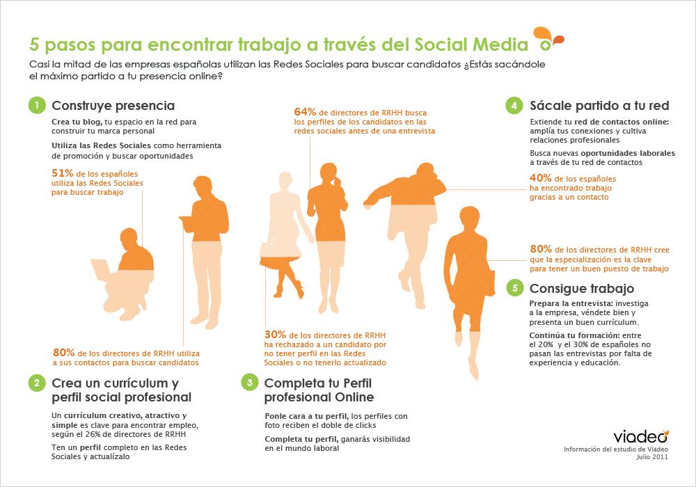 Empleo SocialMedia Infográfico España